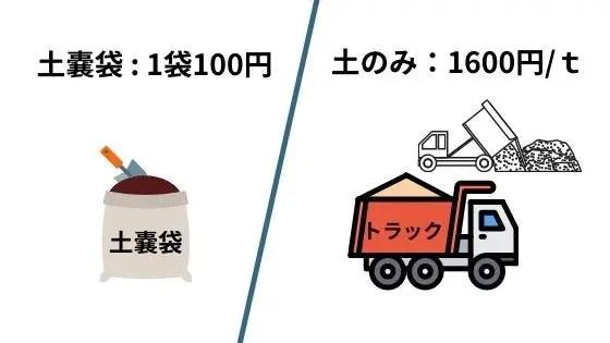 土嚢袋とトラック運搬