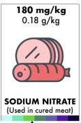 De dosis maakt het vergif - hoe giftig is wiet en nitriet?