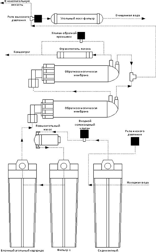 aquapro aro-150 gpd