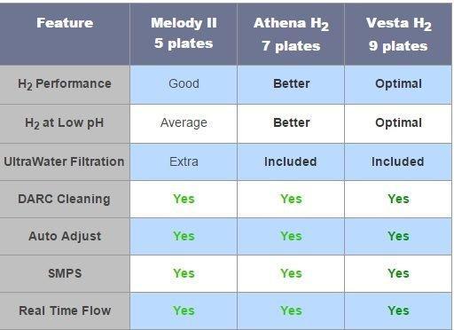 compara ionizatoare apa AlkaViva H2 Melody H2 Athena H2 Vesta H2