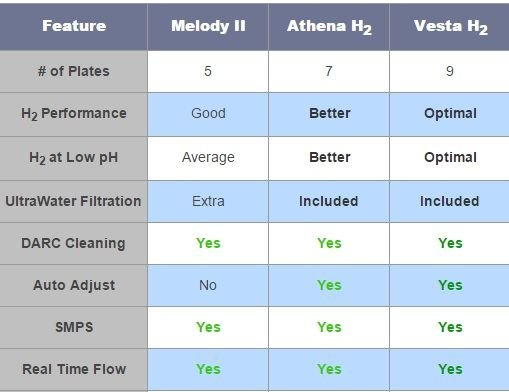 AlkaViva H2 hydrogen infusion water ionizers compared(Melody H2, Athena H2, Vesta H2)