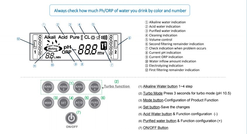 EOS GENESIS TURBO WATER IONIZER DISPLAY