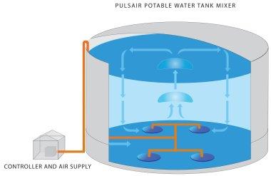 pulsairwater