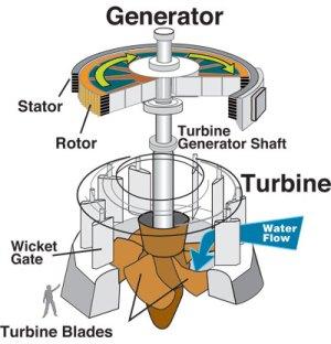 Hydroelectric Power: How it works, USGS WaterScience School
