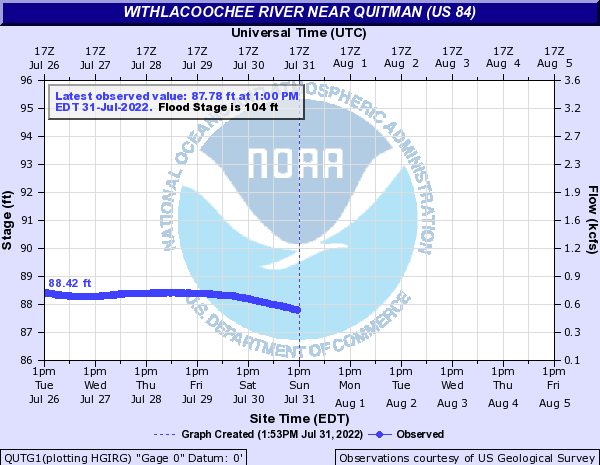US 84 Quitman USGS gage