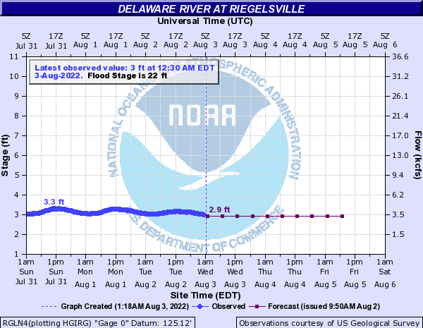 Live flood prediction data from the NOAA Site
