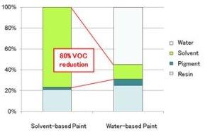 kadar VOC dalam cat