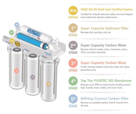 APEC-90 filters