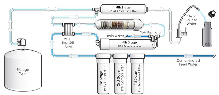Reverse osmosis system anatomy