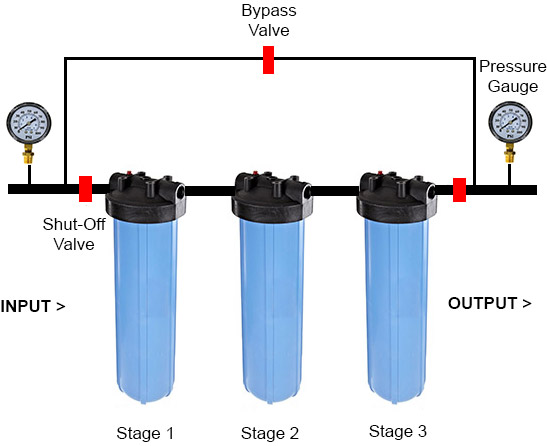 Cartridge Filtration Process