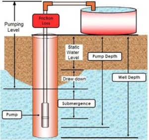 The Top 5 Deep & Shallow Well Pumps   Water Filter Answers