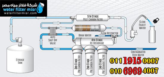 كيفيه تنظيف فلتر الماء شركة فلاتر المياه