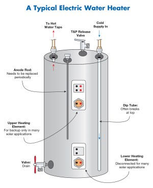 Electric Tank   Water Heater Rescue and Plumbing Services