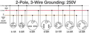 How to wire 240 volt outlets and plugs