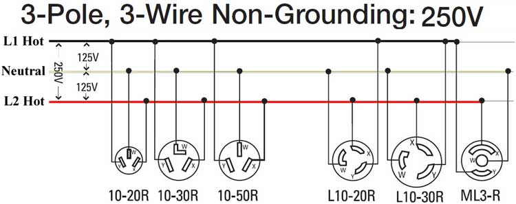3 pole 3 wire 250V 300 3 wire 220 volt wiring diagram diagram wiring diagrams for diy 220 plug wiring at nearapp.co