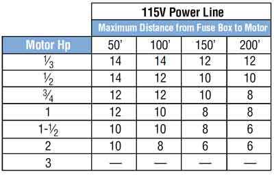 Motor wire size and breaker size chart wiring center motor wire size chart choice image wiring table and diagram sample rh keyboard keys info home greentooth Images