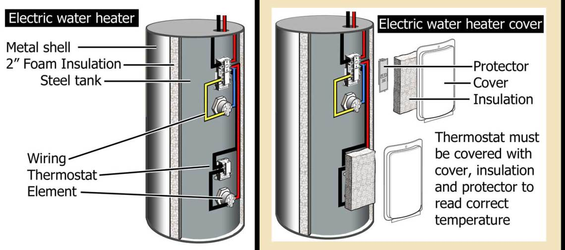 Image Result For What Does An Anode Rod Do In A Water Heater