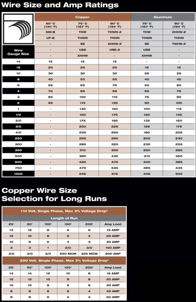Amazing wire gauge amperage pictures inspiration electrical home wire gauge amperage hobbiesxstyle greentooth Images
