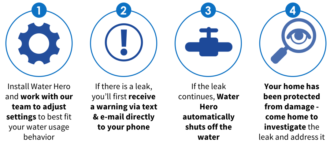 Electronic Water Shut Off Value Monitoring Features Water Hero