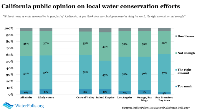 PPIC water poll 2017 2