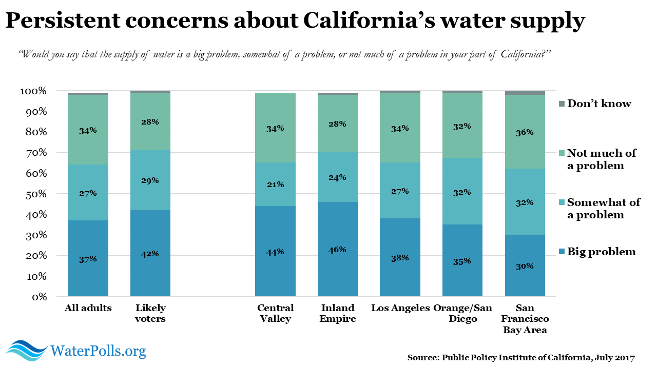PPIC water poll 2017
