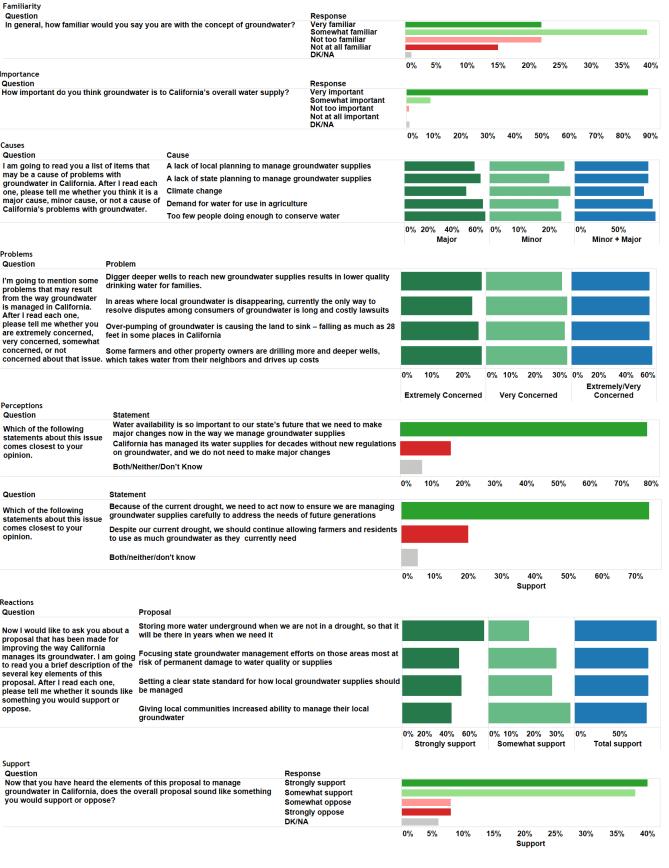 California groundwater poll dashboard