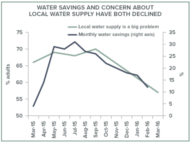 PPIC water poll