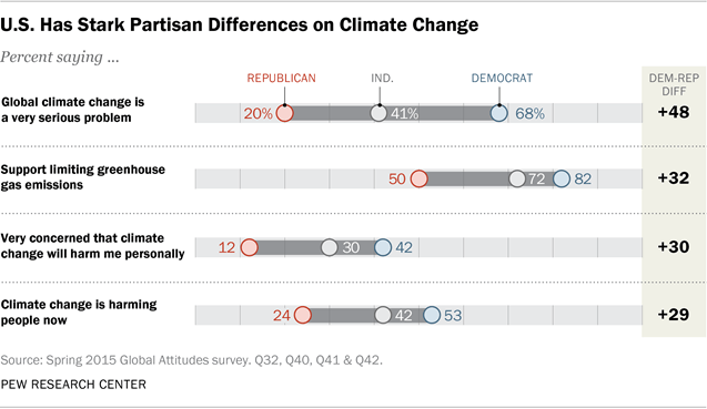 Pew poll 2015: partisan climate change united states