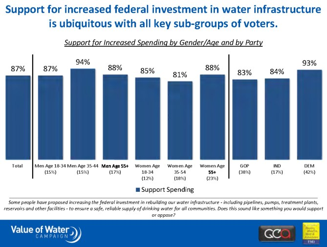 water infrastructure survey graphic 1
