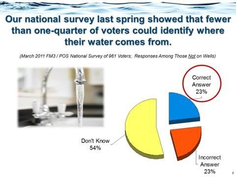 Dave Metz survey graphic