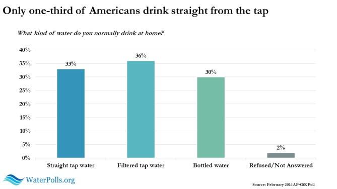 AP GfK Water Poll Slide 1