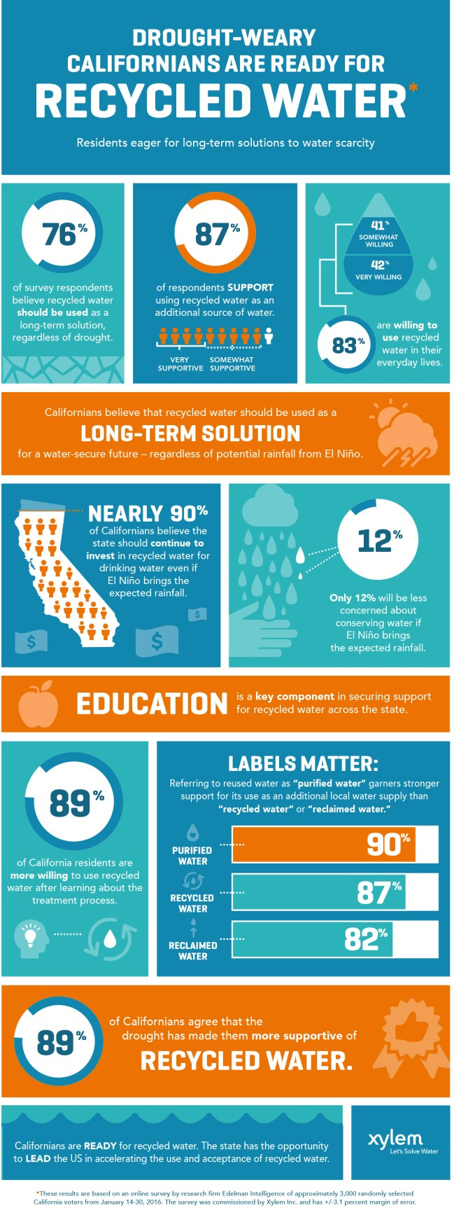 recycled water public opinion poll graphic