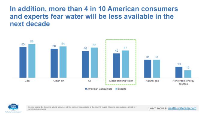 Nestlé water poll 3
