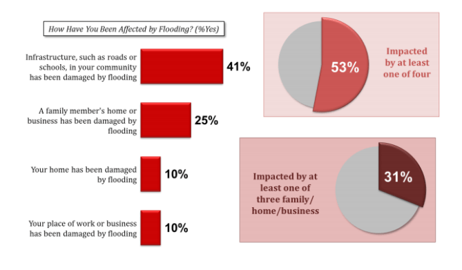 Pew flooding poll graphic 2