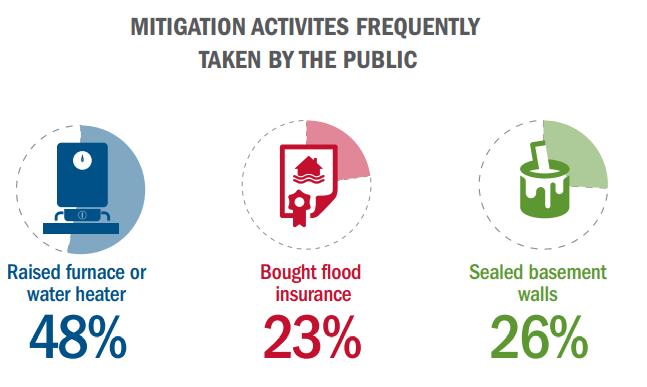 FEMA flooding surveys graphic 4