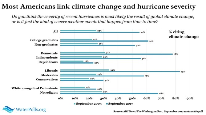 climate change and hurricane severity 4