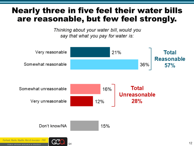 Water Foundation poll slide 12