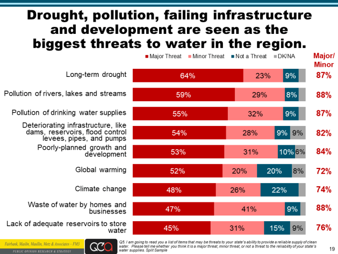 Water Foundation poll slide 19