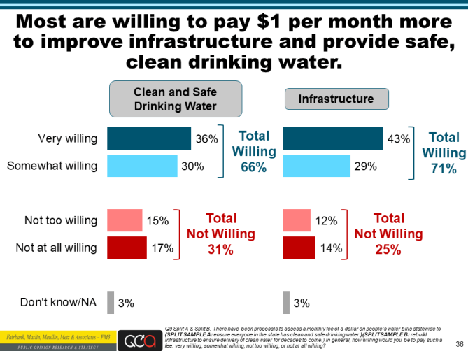 Water Foundation poll slide 36