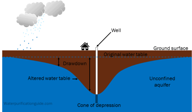 Well drawdown and cone of depression on unconfined aquifer