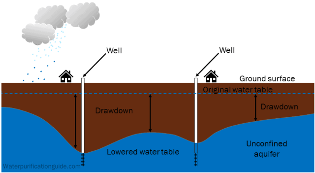 Drawdown and lowered water table from multiple wells in unconfined aquifer