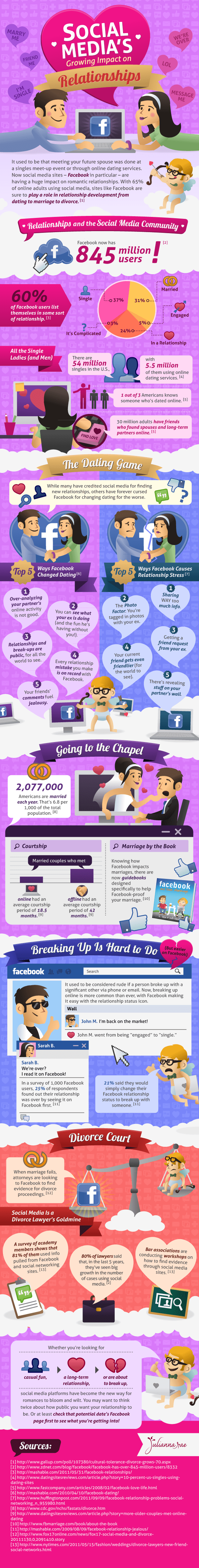 social-medias-impact-on-relationships