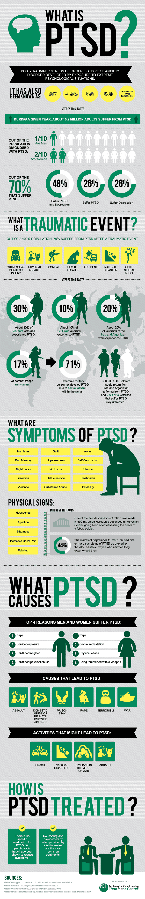 post-traumatic-stress-disorder-infographic