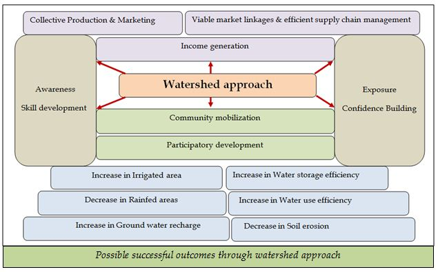 watershed approach
