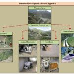Watershed Development