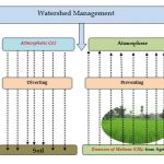 Watershed Management- Significant in mitigating Climate change