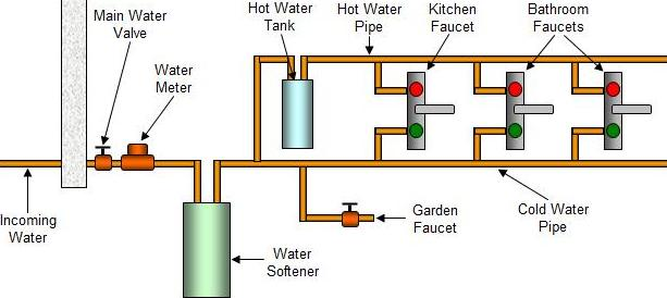 Water Softener Installation Diagram