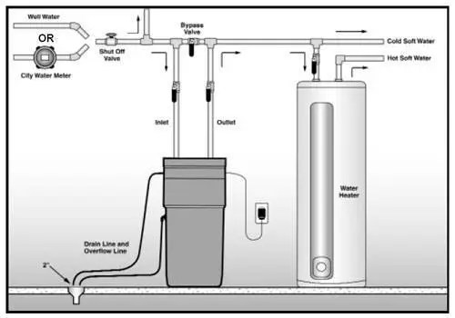 Image Result For How Hard Is It To Install A Water Heater