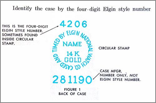 Elgin dating serial number