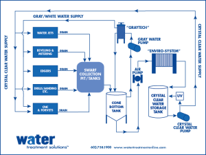 Flow Diagram – Glass  Water Treatment Solutions